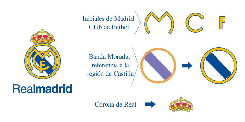 Historia y origen escudo real madrid